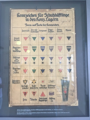 Colored symbols allowed Nazis to know what category an individual fit into at a glance.